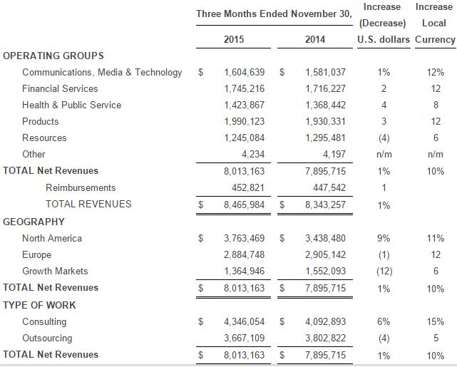 Accenture revenue in November quarter 2015
