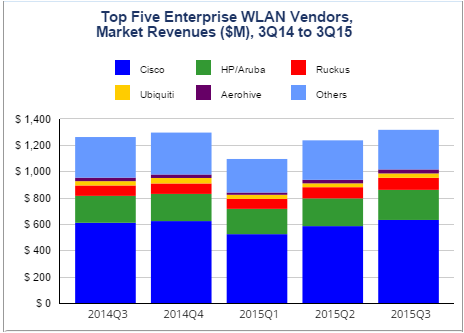 Cisco, HP, Ruckus in WLAN market