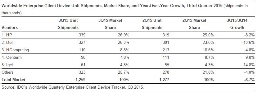 Enterprise Client Device Unit Shipments 2015 by IDC