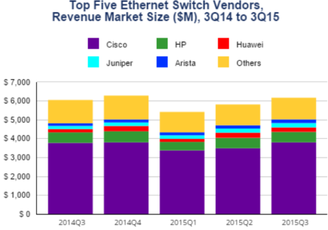 Ethernet Switch Vendors in Q3 2015