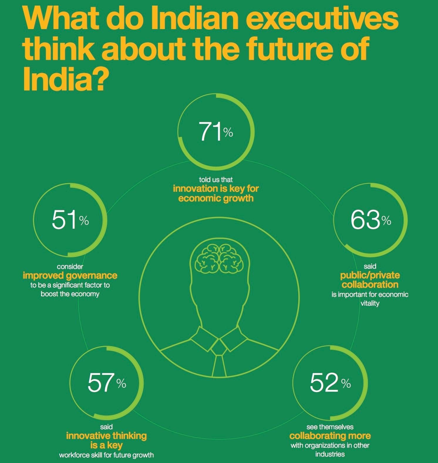 IBM study on Indian economy growth