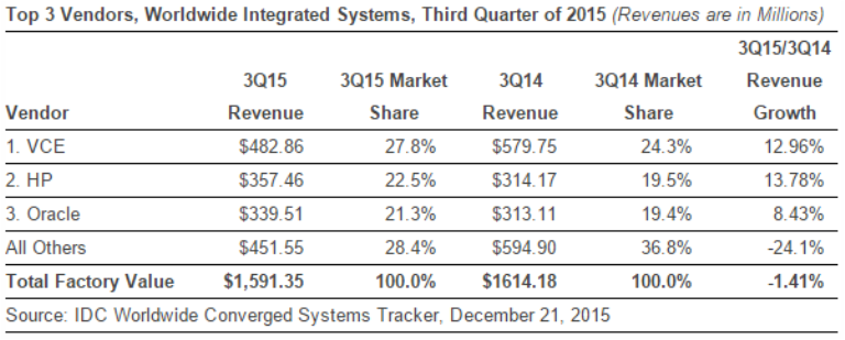 Integrated Systems market in Q3 2015