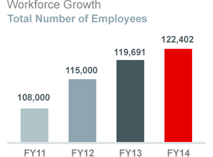 Oracle employee growth