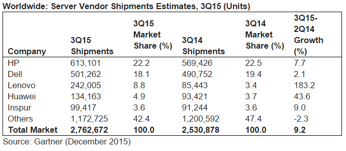 Server Vendor Shipments Estimates, 3Q15