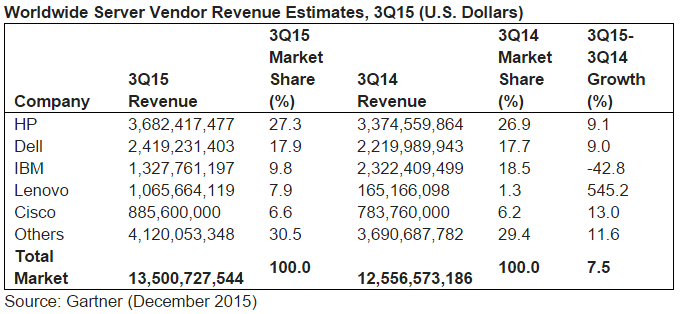 Worldwide Server Vendor Revenue Estimates, 3Q15