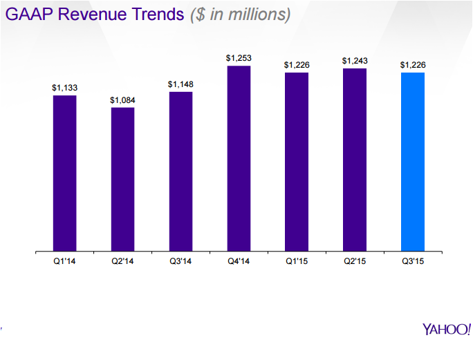Yahoo revenue in recent quarters