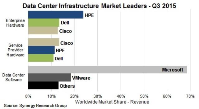 data center market in Q3 2015