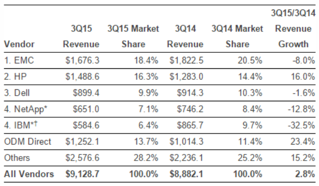 enterprise storage market in Q3 2015