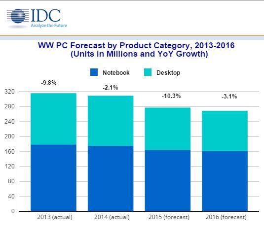 idc chart