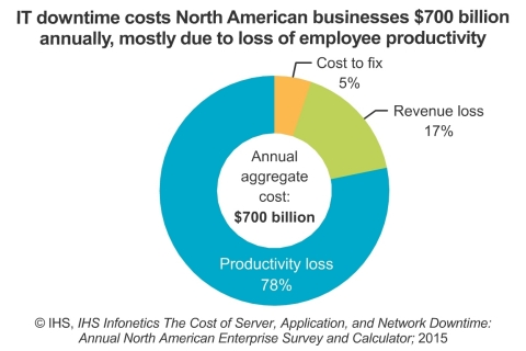 2015-IHS-Infonetics-Cost-of-ICT-Server-Application-and-Network-Downtime-Survey-Chart