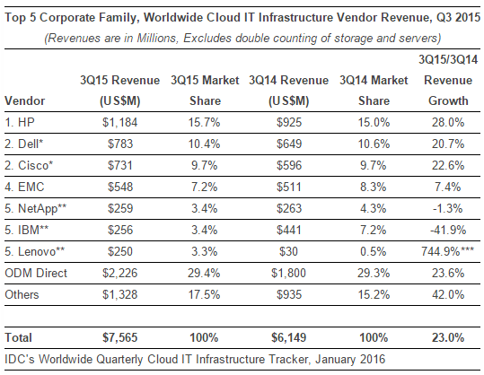 Cloud IT Infrastructure Vendor Revenue, Q3 2015