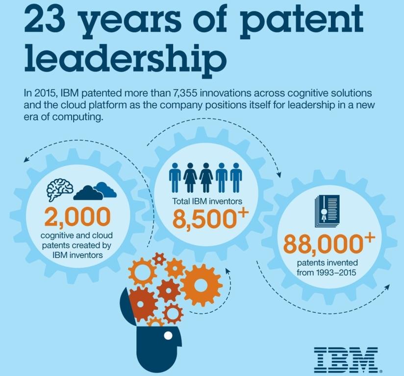 IBM leadership in patent