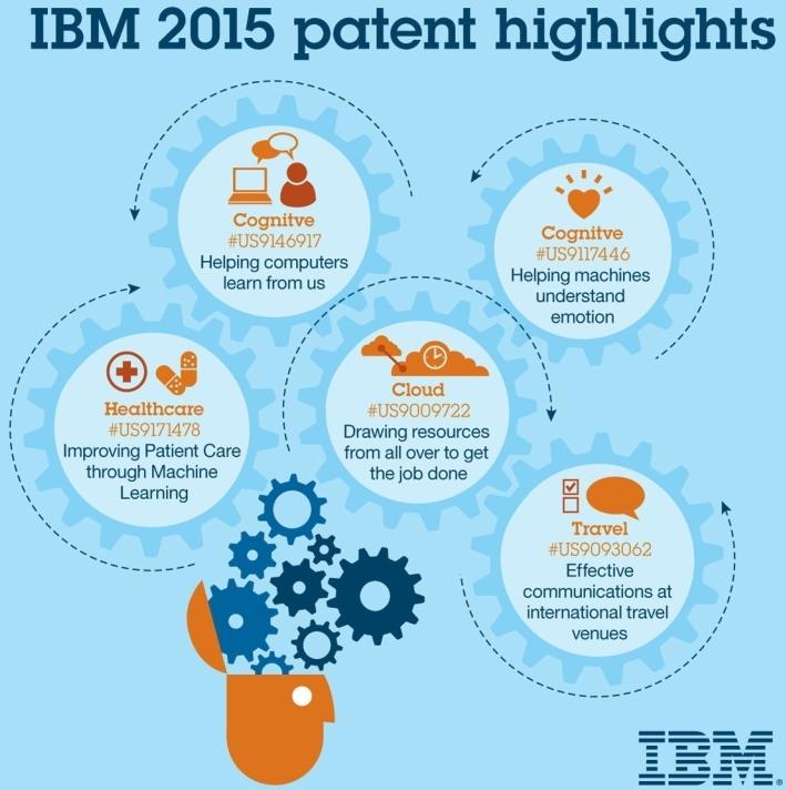 IBM patents in 2015