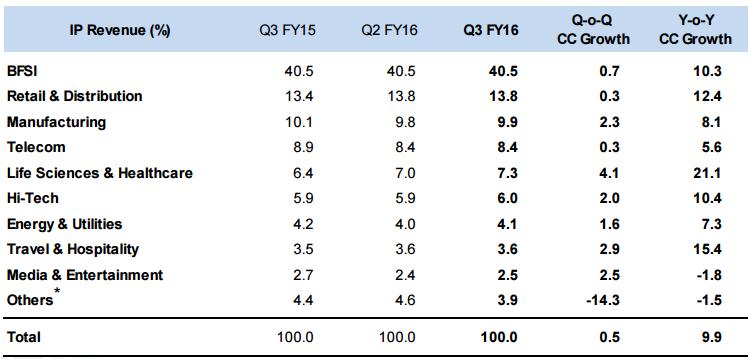 TCS revenue break up in Q3 2015-16