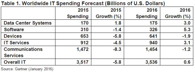 Worldwide IT Spending Forecast in 2016