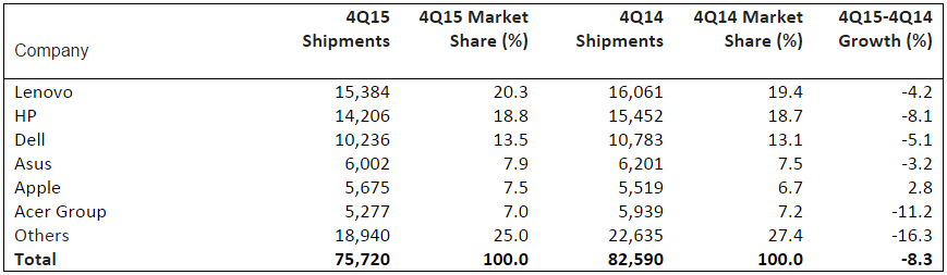 Worldwide PC Vendor Unit Shipment Estimates for Q4 2015