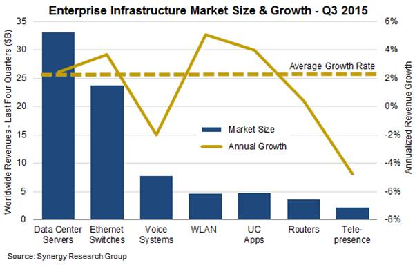 enterprise IT infrastructure market size in 2015