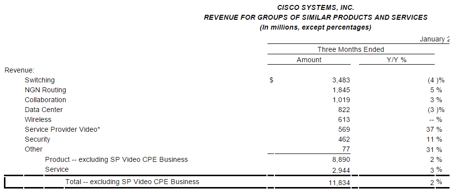 Cisco revenue in Q2 fiscal 2016