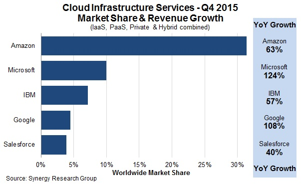 cloud infrastructure services market players