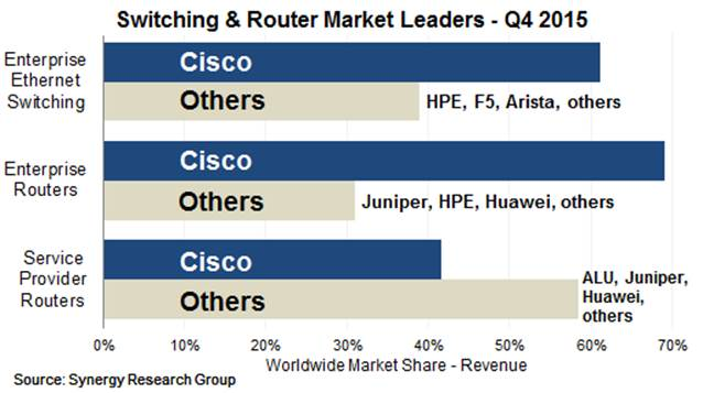 switching and router market in 2015