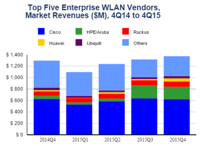 Cisco leads in enterprise WLAN market in Q4 2015