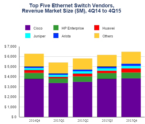 Ethernet Switch Vendors in Q4 2015