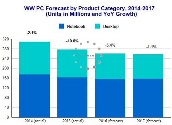 PC industry forecast