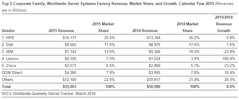 Server revenue share in 2015 by IDC