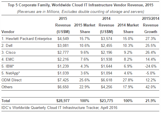 Cloud IT Infrastructure Vendor Revenue 2015