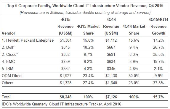 Cloud IT Infrastructure Vendor Revenue Q4 2015