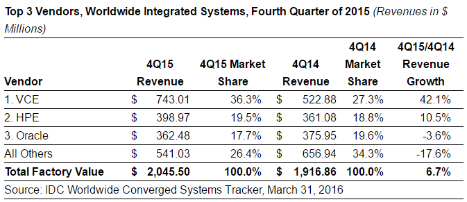 Converged Systems Revenue in Q4 2015 by IDC