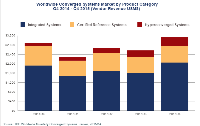 Converged Systems Revenue market