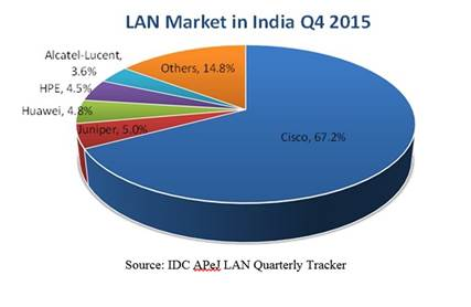 LAN market in India Q4 2015