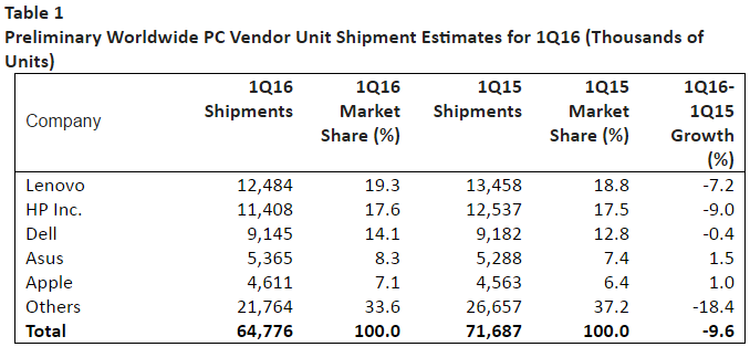 PC Vendor Unit Shipment Estimates for Q1 2016