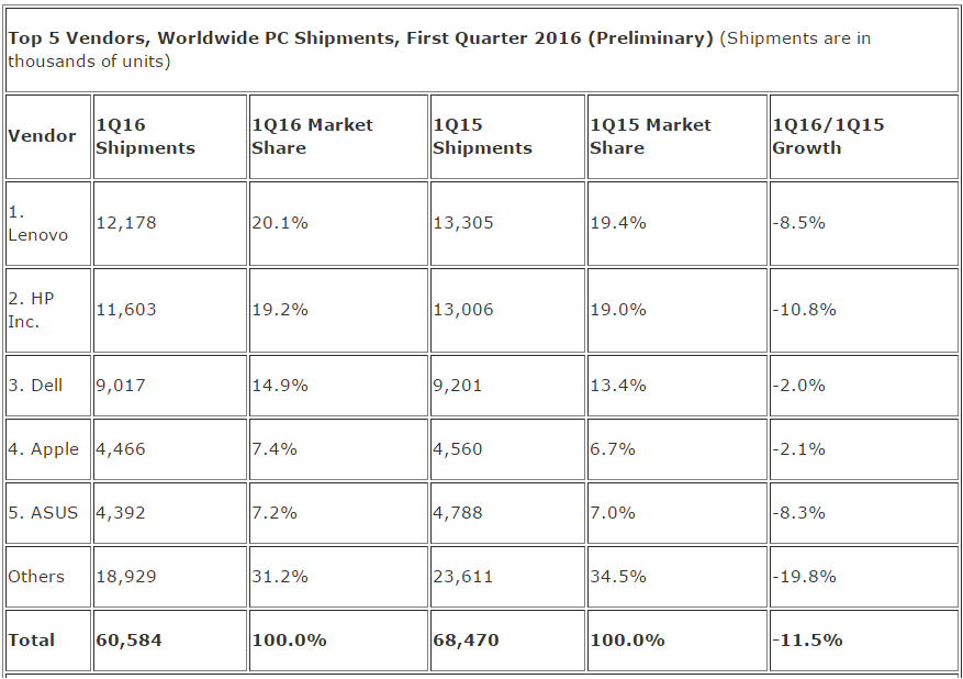 PC market vendors in Q1 2016