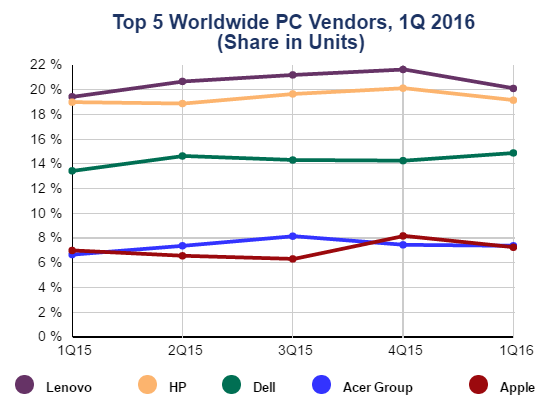 PC shipments in Q1 2016 source IDC
