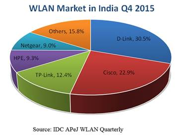 WLAN market in Q4 2015