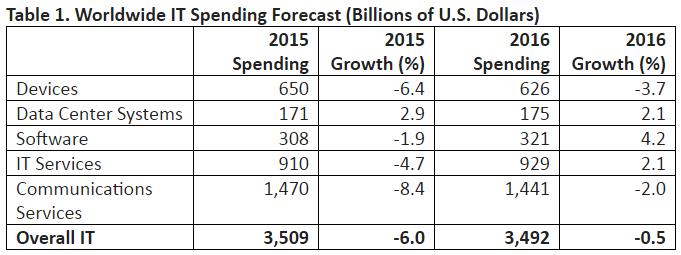 Worldwide IT Spending Forecast for 2016