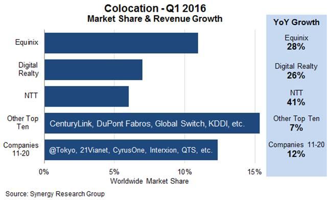 Colocation providers in Q1 2016