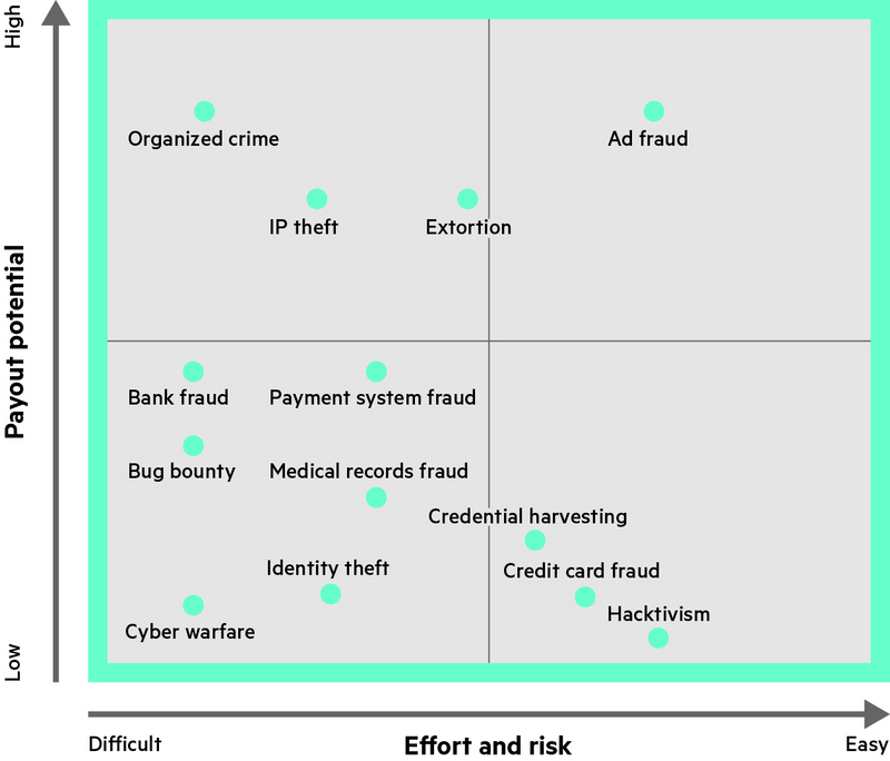 HPE survey on enterprise security issues