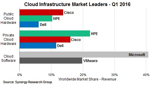 Cloud Infrastructure vendors in Q1 2016