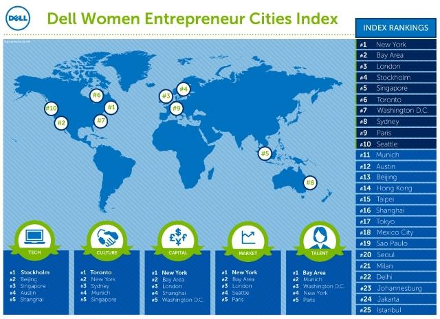 Dell Scoreboard Global Women Entrepreneurship