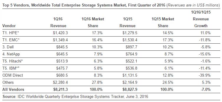 Enterprise storage market share in Q1 2016