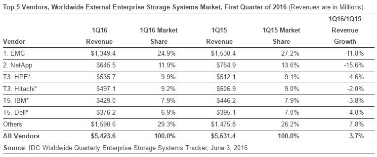External Enterprise Storage Market in Q1 2016