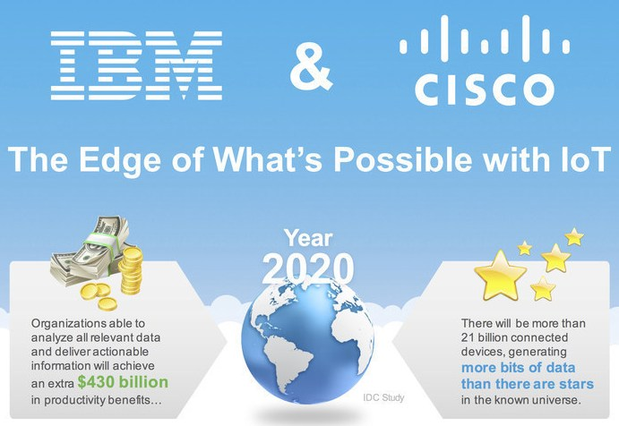 Cisco and IBM in IoT