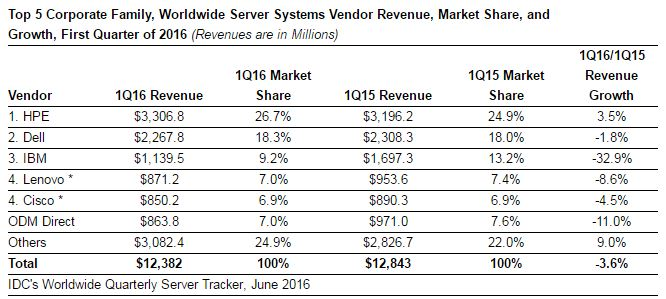 IDC Server market growth