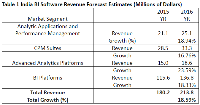 Indian business intelligence (BI) software revenue