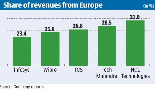 Indian software revenue from Europe