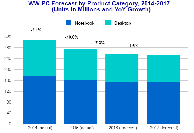 PC forecast chart by IDC