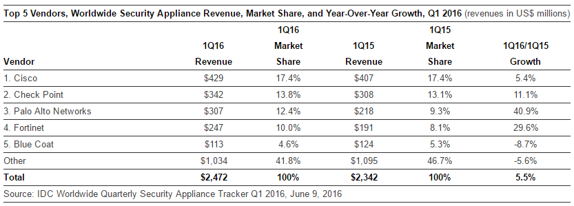 Security Appliance vendors in Q1 2016